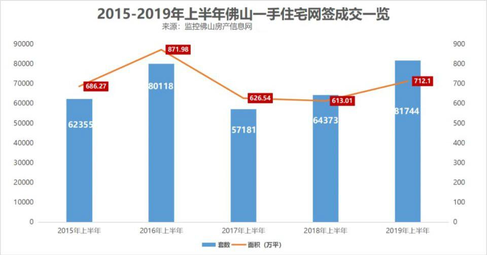 【资讯】楼价——狮山2.5万+,桂城3.5万+