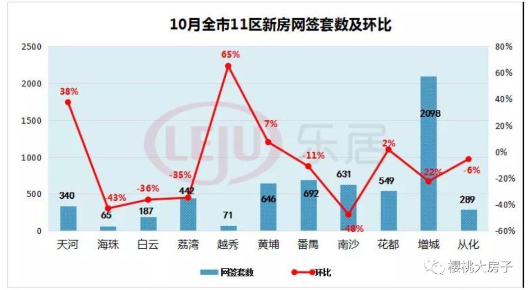 广州微调购房资质限购政策的背后