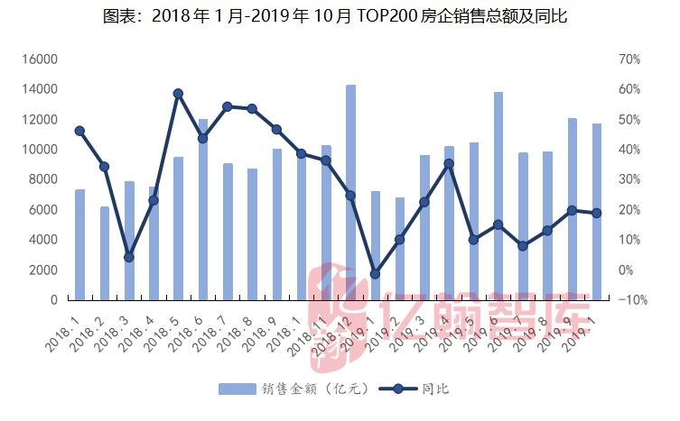 2019年10月地产月报丨银十土地和住宅市场跌幅扩大,资金不足或是最大制约因素【第16期】