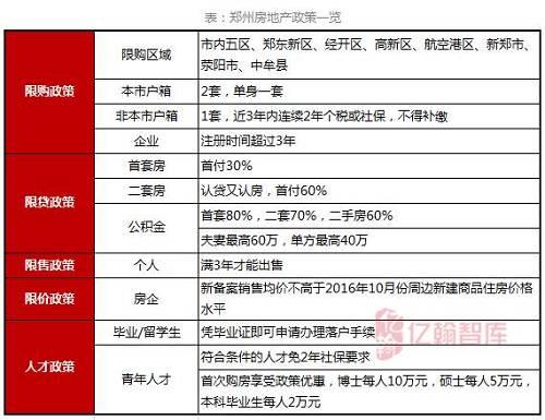 城市研究   郑州篇:郑州楼市未来走向,就看这三点【第66期】