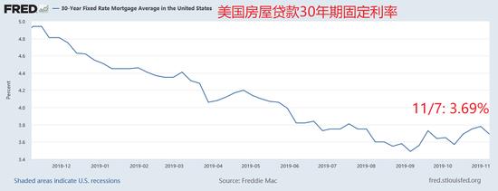 美国11月房产市场指数前瞻:或增幅趋缓