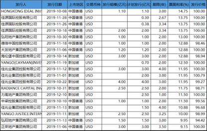 11月房企海外融资:佳源国际利率14%居首 德信中国13%