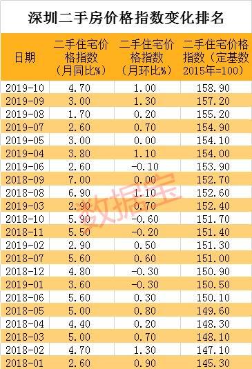 日光,秒光!深圳楼市,梦回2015,房价突破历史新高,有人几个月赚百万