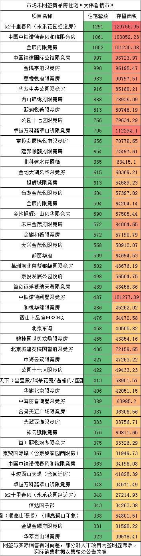 """大数据揭秘:北京楼市2020年的真实""""得房率""""!"""