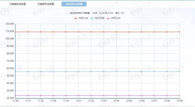 每日成交:12月10日上海新房成交533套 供应大涨有望刺激后市