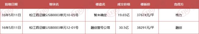 华发和招商蛇口分别摘得泗泾新双子宅地 楼板价2.1w+真得赚到了