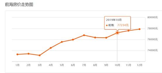 深圳写字楼租金猛降四成,腾讯砸85亿买风水宝地