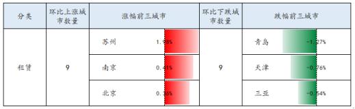 苏州租金 连续两周稳定上涨,二十城排第一:本以为是青铜,没想是个王者!