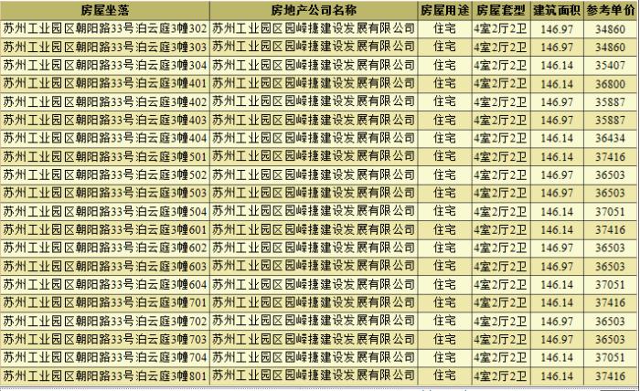 拿证速递 泊云庭133套高层领证 备案价25130-37682元/平米