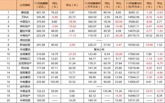 房企月报|融创11月销售超碧桂园 保利进四愿景再落空