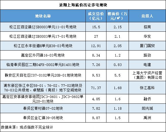 解局 | 招商、华发42.5亿拿地里的上海底价基调