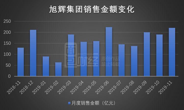 旭辉集团以价换量:销售额同比增近7成,均价同比降逾一成