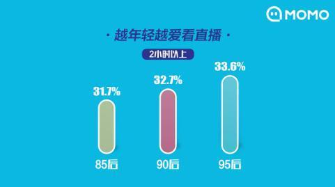 《2019主播职业报告》发布  11.8%的95后主播为父母买房