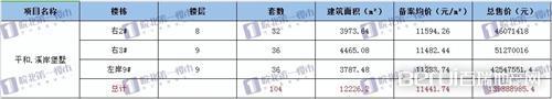 阜阳地王备案!均价11442元/㎡,最高单价1.3万元/㎡
