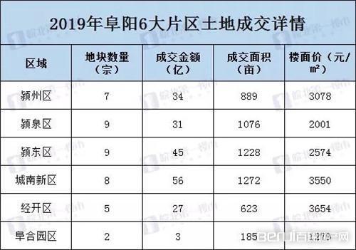 霸气!2019阜阳卖地全省第二!成交超万亩,揽金300多亿