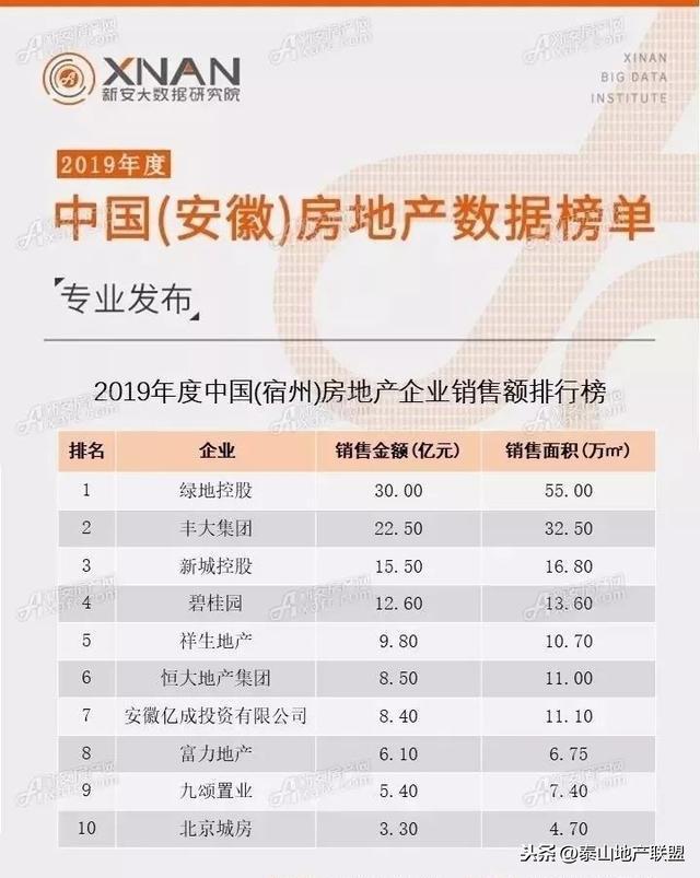 安徽宿州楼市2019年成交184.76亿元,绿地集团以30亿位居行业榜首