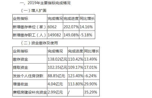常州市住房公积金2019年年度运行情况报告