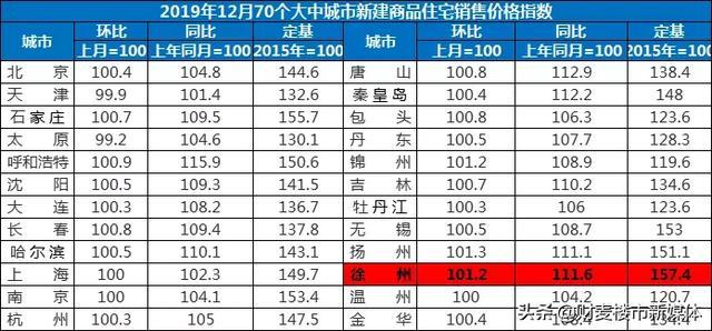 房价47连涨!恭喜已经在徐州买房的人们