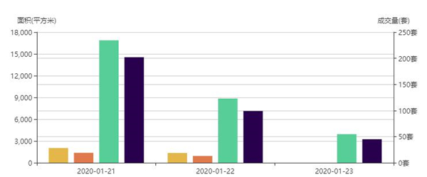 市场成交|1月27日深圳一手住宅成交0套降幅约0%