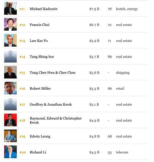 福布斯香港富豪榜:李嘉诚跌落蝉联21年首富宝座,阿里(09988)联合创始人蔡崇信第9