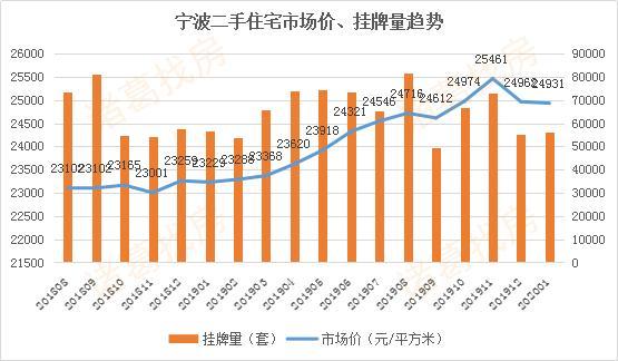 1月宁波诸葛月报:二手房市场均价环比下降0.12% 量涨价跌