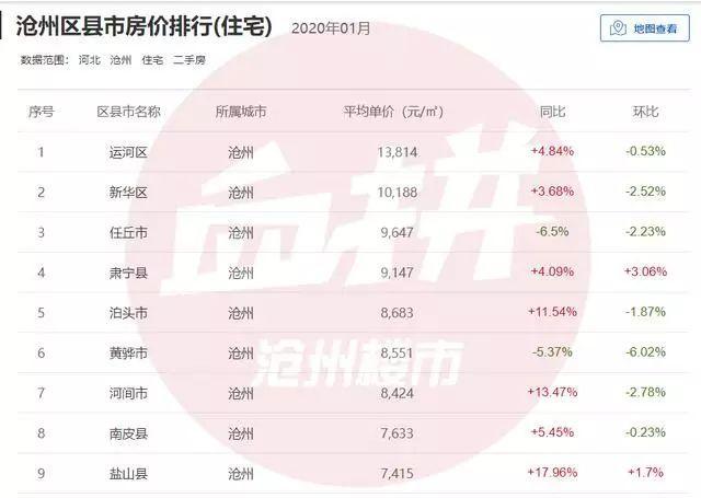2020年1月沧州区县市房价排行出炉 运河区1.4w居首 盐山狂涨18%