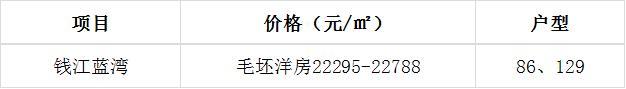 2020年的杭州,200万预算还能买哪里?这两个板块你得盯紧了