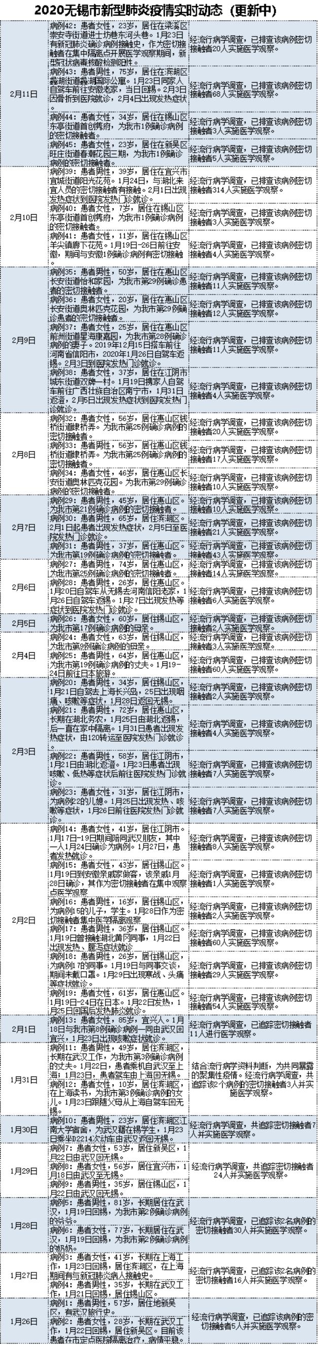 2月11日无锡市疫情动态.png