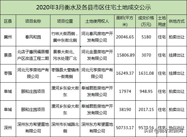 2020年3月衡水全市67宗土地成交,4月预计36宗地拍卖!