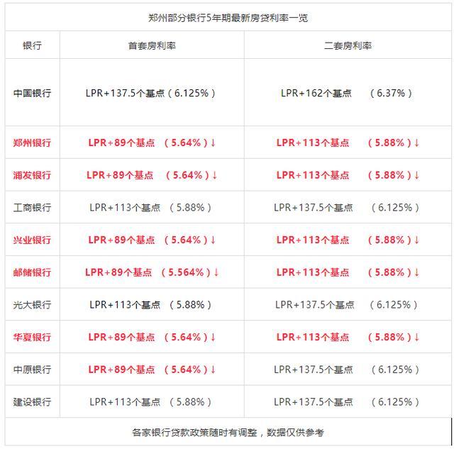 4月郑州多家银行房贷利率下调!首套房最低上浮15%……
