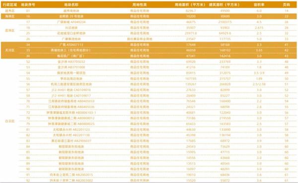 广州2020供地蓝皮书高清完整版出炉!74宗重点宅地一览无遗