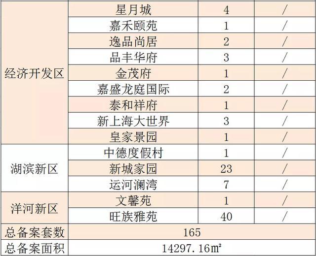4月8日:宿迁市新房、二手房住宅成交数据发布,共计备案222套