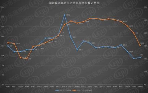市场成交 10月贵阳住宅销售均价仍未破万 以价换量策略持续生效