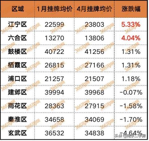 意料之外!江北涨幅TOP10小区曝光