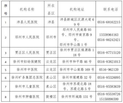 徐州市开展新冠病毒核酸检测的医疗卫生机构名单(第二批)