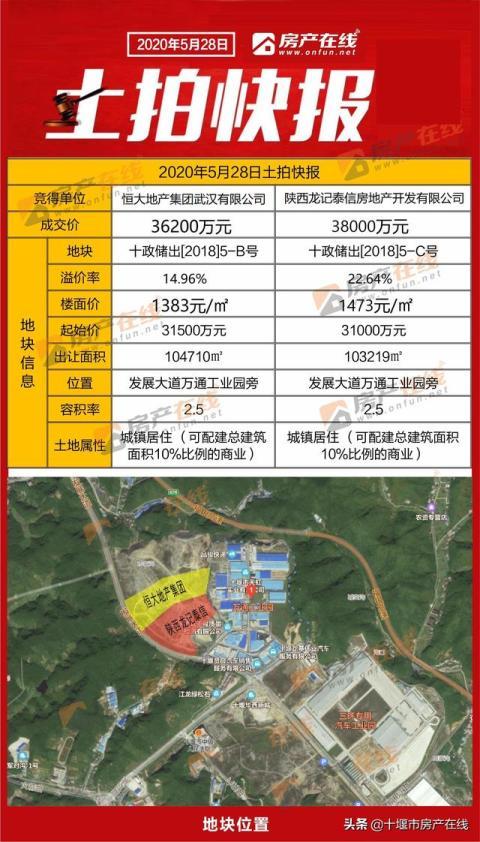 快讯!7.42亿元!发展大道312.9亩居住用地火速拍卖