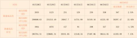 诸葛日报: 06月03日苏州市新房、二手房成交数据