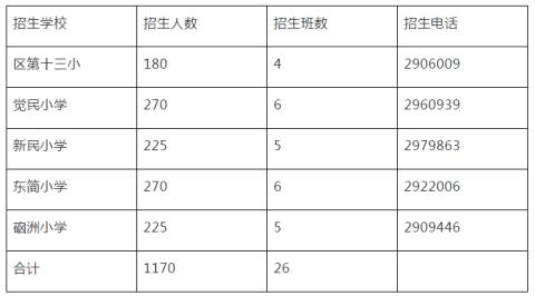 关于做好湛江经济术开发区2020年东海片区小学招生入学工作的通知