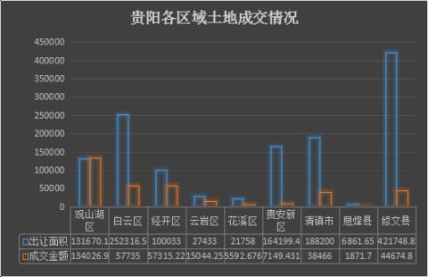 焦点月报·土地篇|6月,贵阳共成交131.4万方土地