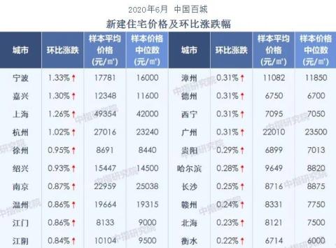 火爆!6月嘉兴卖出4621套新房,环比涨125%,创近年新高