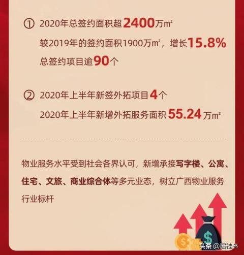 揭秘:关于桂林某知名物业的几个真相