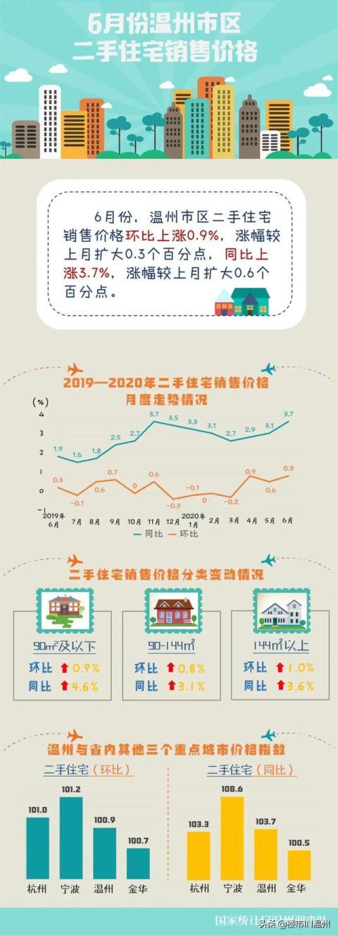官宣 |近期,温州市区新房、二手房价格双双上涨!涨幅扩大