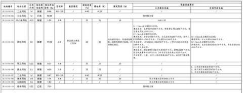 贵阳市经开区2758公顷地规划公示,配建多所中小学及医疗设施