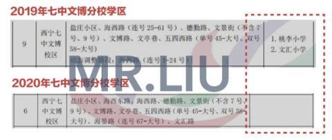 MR.LIU丨2020年西宁小升初学区公布:七中文博分校持续3年调整学区