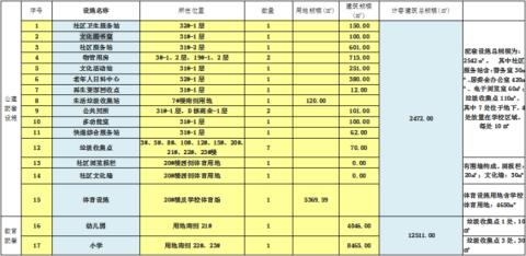 经开区吾悦广场一期规划亮相!含幼儿园、小学等配套