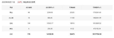 市场成交|8月11日深圳住宅成交104套 面积10563.17㎡