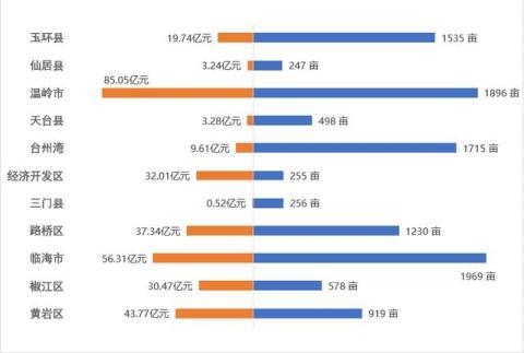 2020年8个月,台州卖地1.1万亩揽金321亿元